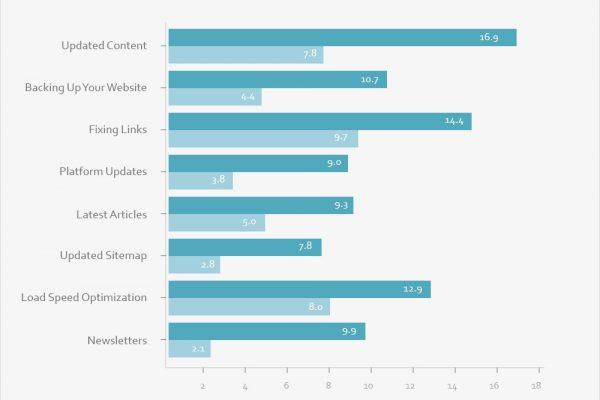 website-maintenance-imporatnce-graph